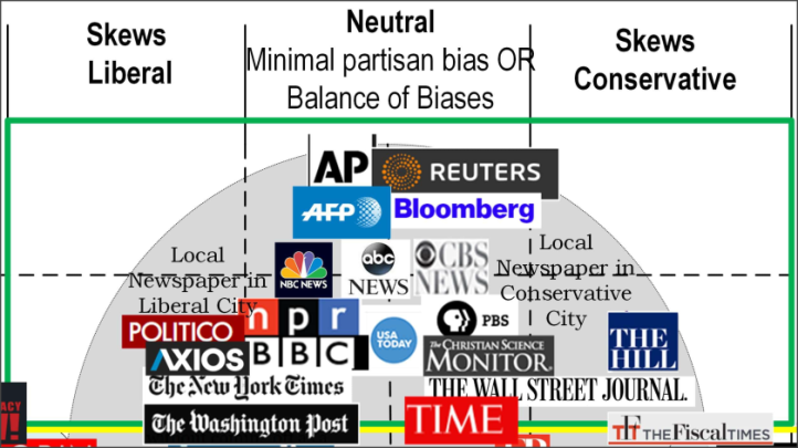 media-bias-chart-snippet-2